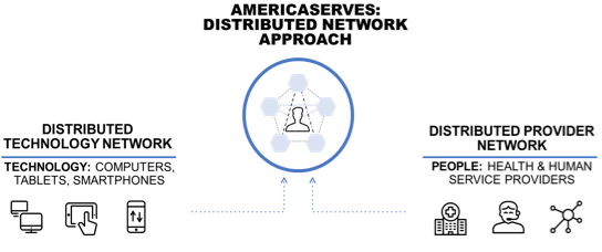 AmericaServes distributed approach: technology and provider network