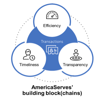 AmericaServes building blocks: efficiency, timeliness, transparency