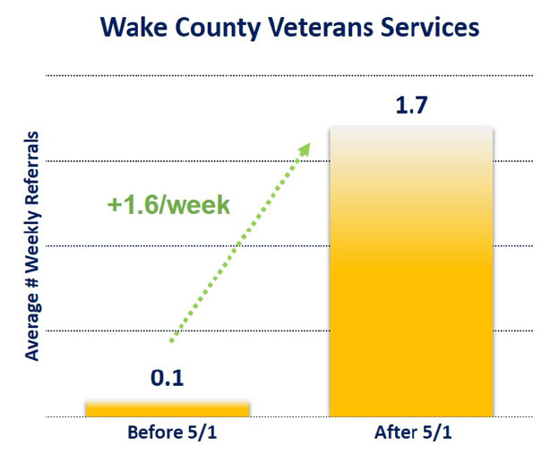Wake County Veteran Services